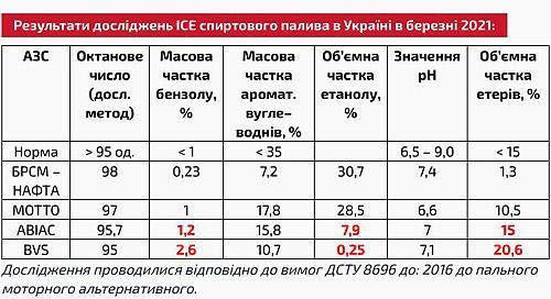«Спиртовой» бензин в Украине – достойная альтернатива или обман? - бензин