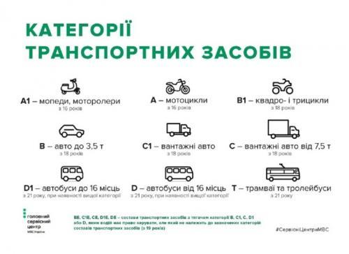 В Украине внесли изменения в оформление водительских прав - прав