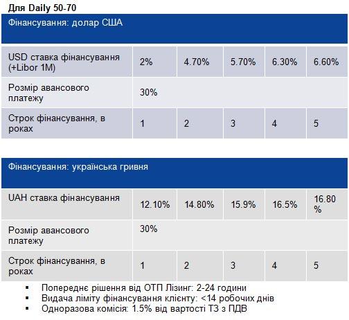 В Украине стартовала специальная лизинговая программа Iveco Capital - Iveco