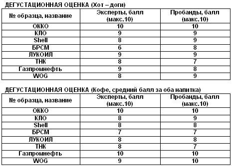 Эксперты проверили качество хот-догов и кофе на АЗС Украины - АЗС