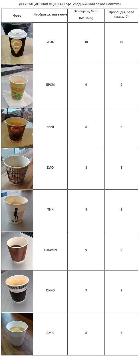 Эксперты проверили качество и безопасность хот-догов и кофе на АЗС Украины - АЗС
