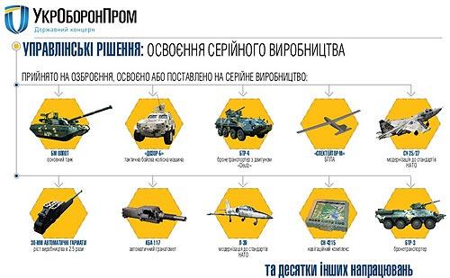 Какую новую технику начнет выпускать «Укроборонпром» в 2016 году. Фото
