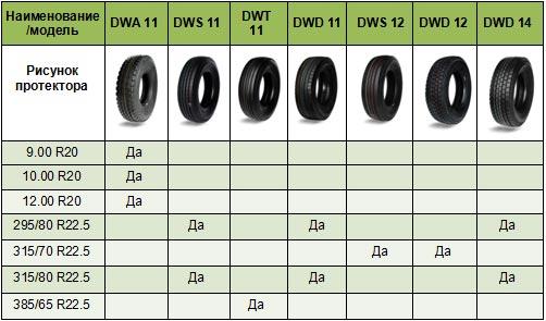 В Украине стартовали продажи шин DAEWOO китайского производства - DAEWOO