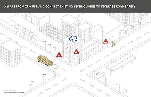 ZF разработала умный алгоритм X2Safe, предотвращающий аварии - ZF