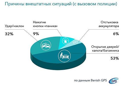 Когда и какими методами пытаются угонять автомобили в Украине. Инфографика - угон