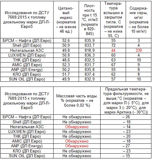 Эксперты проверили качество зимнего «дизеля» на АЗС - АЗС
