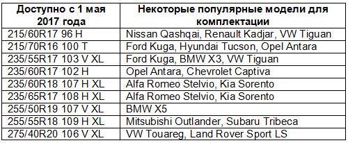Fulda начинает продажи зимних скоростных шин Kristall Control SUV - Fulda