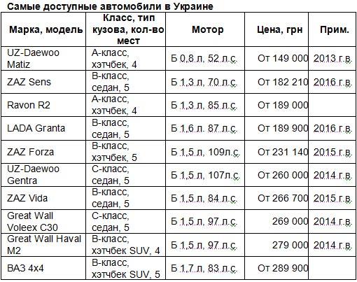 Как подорожали самые доступные авто в Украине