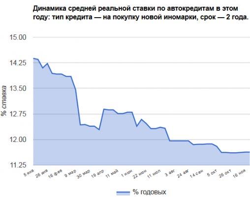 Реальны ли ставки по автокредитам под 0,01% годовых? Исследование всех скрытых платежей - кредит