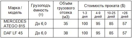 В Украине появилась возможность выгодно арендовать коммерческие и грузовые авто - аренд
