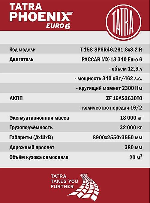 В Украине прошла серия всеукраинских тест-драйвов самосвала TATRA - TATRA
