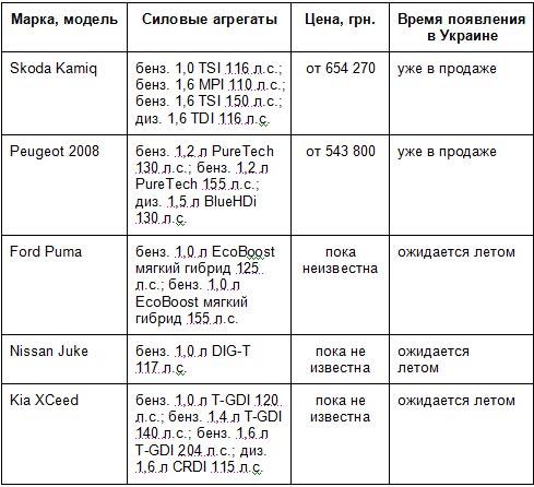 5 самых ожидаемых в Украине компактных кроссоверов этого года - кроссовер