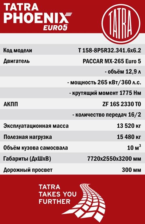 В Украину поставили очередной самосвал TATRA PHOENIX T158 - TATRA