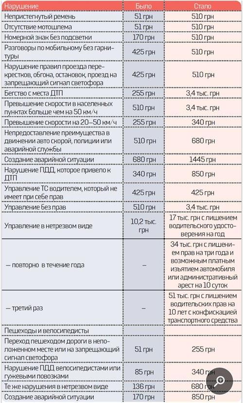 С сегодняшнего дня в Украине начали действовать новые штрафы за нарушение ПДД. Таблица нарушений и штрафов - штраф