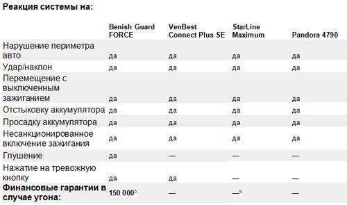 Какие спутниковые автосигнализации есть на украинском рынке. Обзор моделей - сигнализац