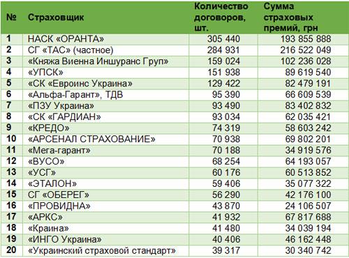 ТОП страховых компаний по договорам ОСАГО - ОСАГО