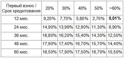 Полноприводные фургоны и автобусы УАЗ можно купить в кредит от 0,01% годовых - УАЗ