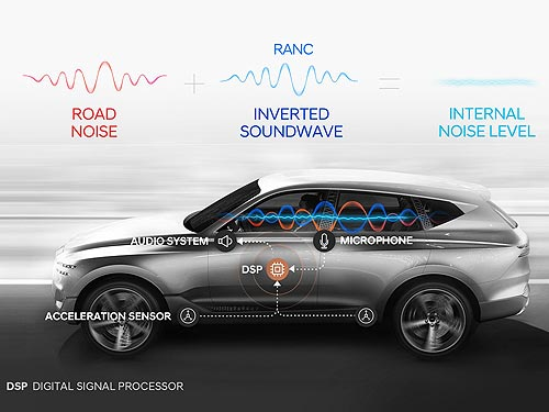 В Hyundai разработали первую в мире систему активного подавления внешних шумов