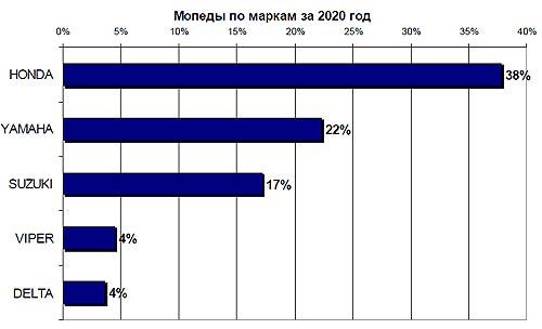 Легализация бездок мопедов и скутеров за 2020 год. Какие модели регистрировали - мопед