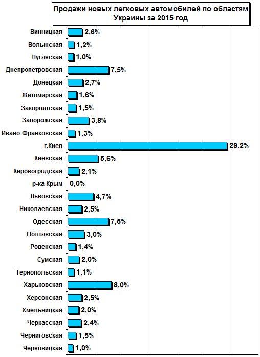 Где лучше всего покупают авто в Украине