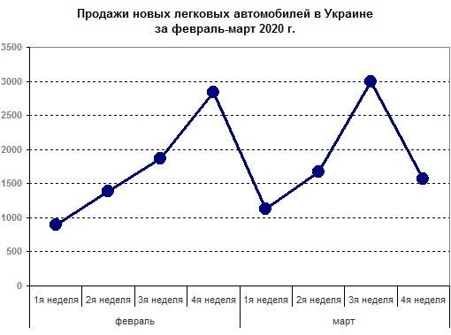 Результаты продаж автомобилей за вторую неделю карантина - авторынок