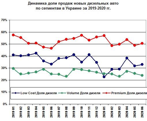 Как поменялся спрос на дизельные автомобили в Украине. Интересные итоги - дизель