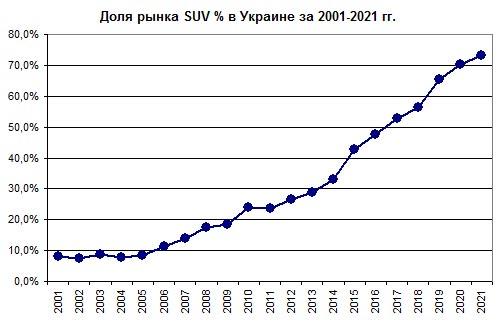 Доля SUV в Украине достигла 73% и продолжает расти - SUV