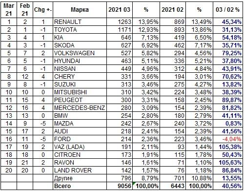 Украинский авторынок в марте вырос сразу на 45%. Что покупали? - авторынок