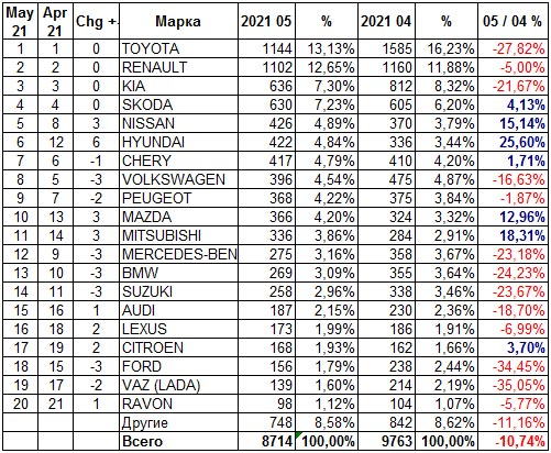 Украинский авторынок в мае вырос на 49% - авторынок