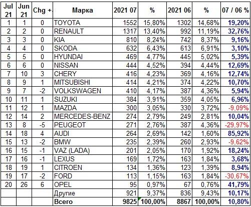 Украинский авторынок в июле поставил новый рекорд продаж - авторынок
