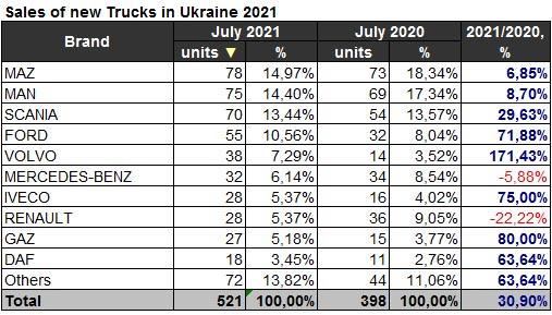 Украинский рынок грузовиков в июле прибавил 30% в продажах - рынок грузовиков