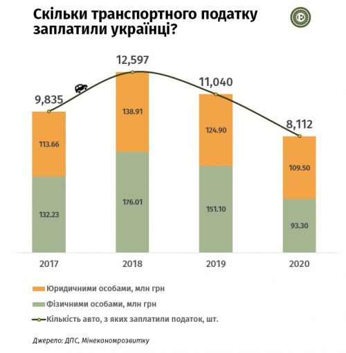 Сколько налога на роскошь заплатили украинцы в 2020 году - роскошь