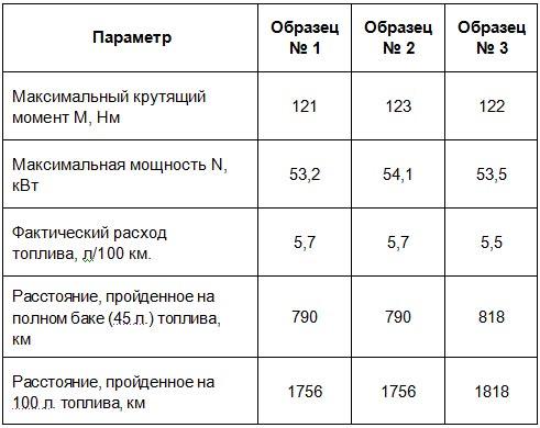 Украинское топливо прошло проверку на стенде - топлив