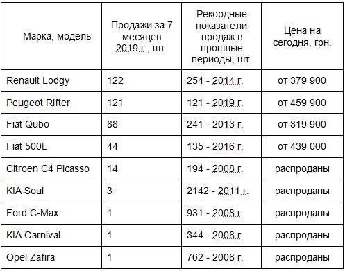 История заката класса MPV в Украине. Какие минивэны еще остались на рынке - минивэн