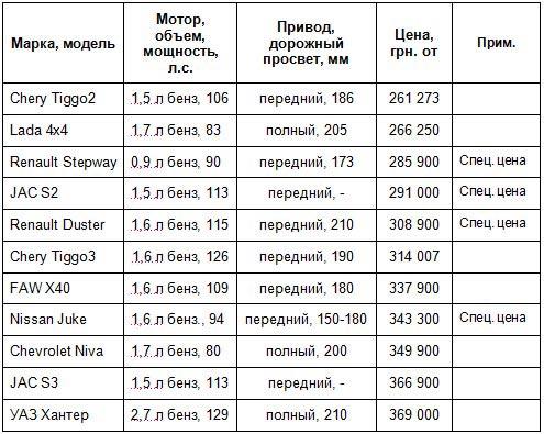 10+ самых доступных новых кроссоверов на украинском рынке, которые стоят меньше $15 тысяч - кроссовер