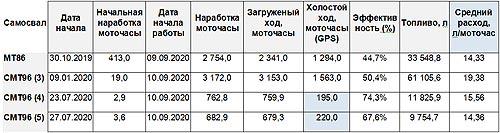 В Украине появилась реальная альтернатива карьерным самосвалам БелАЗ - LGMG