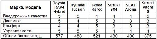 Сравнительный тест Toyota RAV4, Skoda Karoq, Hyundai Tucson и Suzuki SX4 - тест